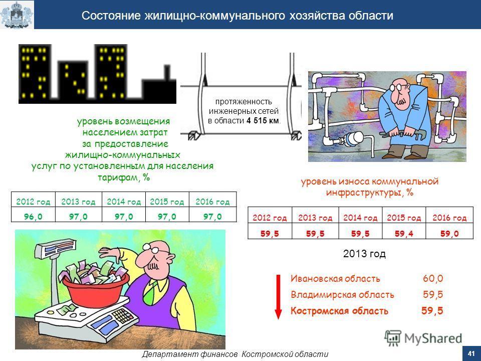 Департамент финансов Костромской области 41 Состояние жилищно-коммунального хозяйства области уровень износа коммунальной инфраструктуры, % уровень возмещения населением затрат за предоставление жилищно-коммунальных услуг по установленным для населен