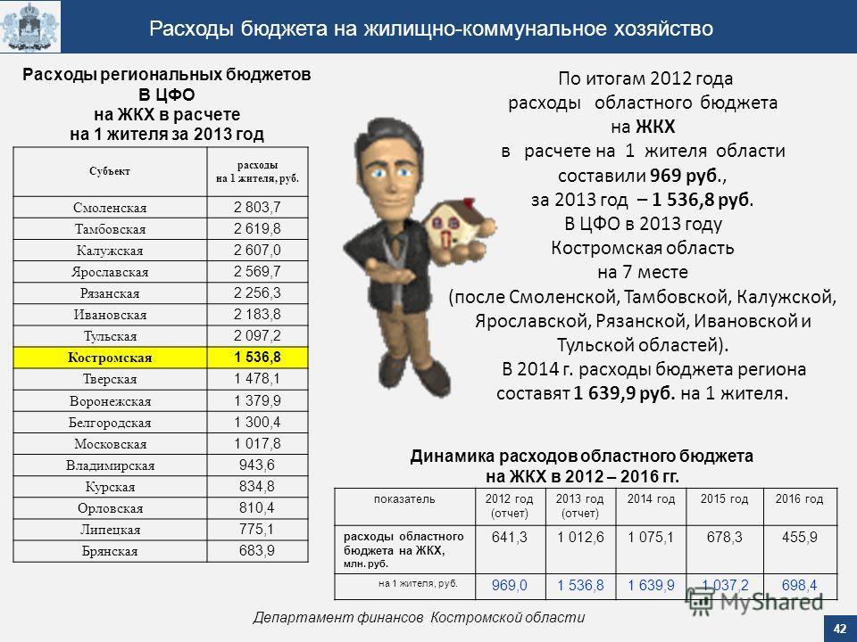 42 Департамент финансов Костромской области Расходы бюджета на жилищно-коммунальное хозяйство Расходы региональных бюджетов В ЦФО на ЖКХ в расчете на 1 жителя за 2013 год показатель 2012 год (отчет) 2013 год (отчет) 2014 год 2015 год 2016 год расходы