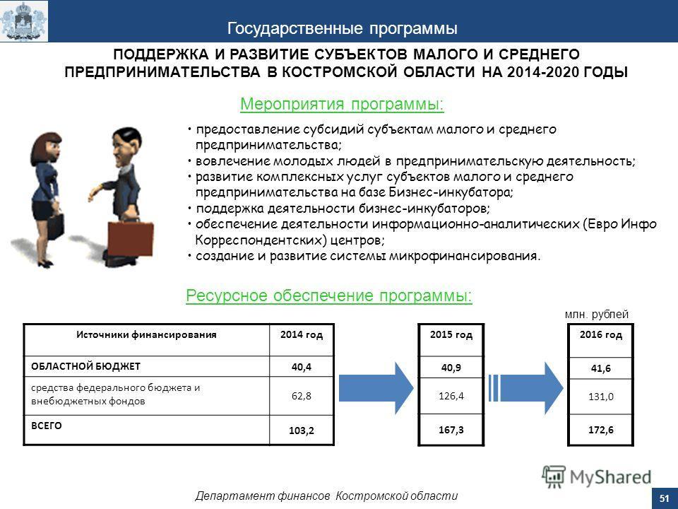 51 Департамент финансов Костромской области Государственные программы Мероприятия программы: Ресурсное обеспечение программы: Источники финансирования 2014 год ОБЛАСТНОЙ БЮДЖЕТ 40,4 средства федерального бюджета и внебюджетных фондов 62,8 ВСЕГО 103,2