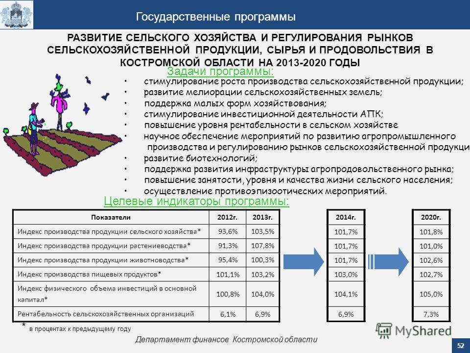52 Департамент финансов Костромской области Государственные программы РАЗВИТИЕ СЕЛЬСКОГО ХОЗЯЙСТВА И РЕГУЛИРОВАНИЯ РЫНКОВ СЕЛЬСКОХОЗЯЙСТВЕННОЙ ПРОДУКЦИИ, СЫРЬЯ И ПРОДОВОЛЬСТВИЯ В КОСТРОМСКОЙ ОБЛАСТИ НА 2013-2020 ГОДЫ Задачи программы: стимулирование
