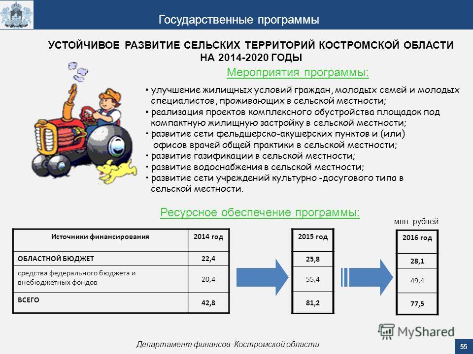 55 Департамент финансов Костромской области Государственные программы Мероприятия программы: Ресурсное обеспечение программы: Источники финансирования 2014 год ОБЛАСТНОЙ БЮДЖЕТ 22,4 средства федерального бюджета и внебюджетных фондов 20,4 ВСЕГО 42,8