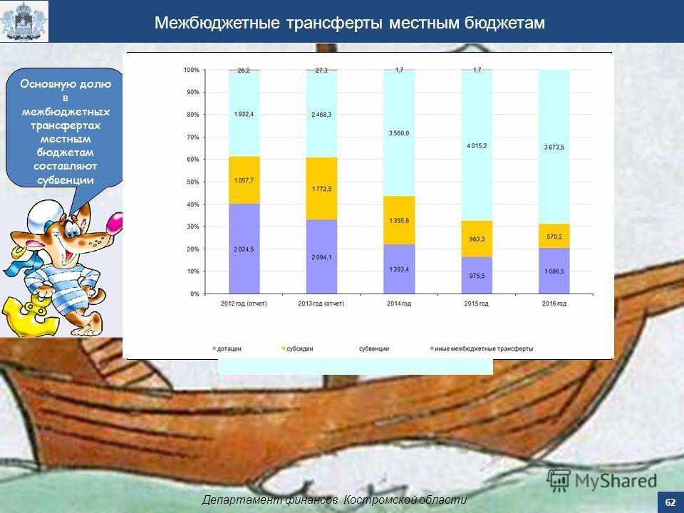 Межбюджетные трансферты местным бюджетам Департамент финансов Костромской области 62 Основную долю в межбюджетных трансфертах местным бюджетам составляют субвенции