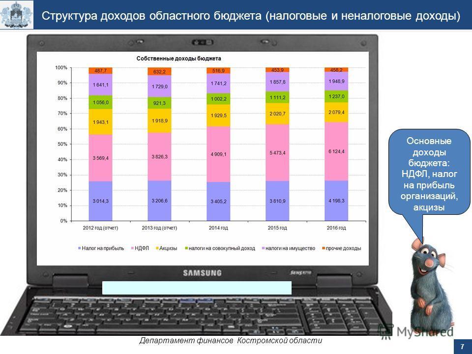 7 Департамент финансов Костромской области Структура доходов областного бюджета (налоговые и неналоговые доходы) Основные доходы бюджета: НДФЛ, налог на прибыль организаций, акцизы