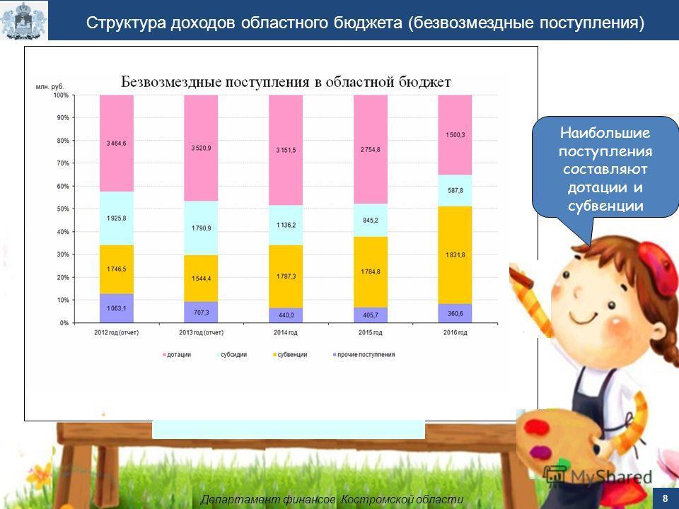 Структура доходов областного бюджета (безвозмездные поступления) Департамент финансов Костромской области 8 Наибольшие поступления составляют дотации и субвенции