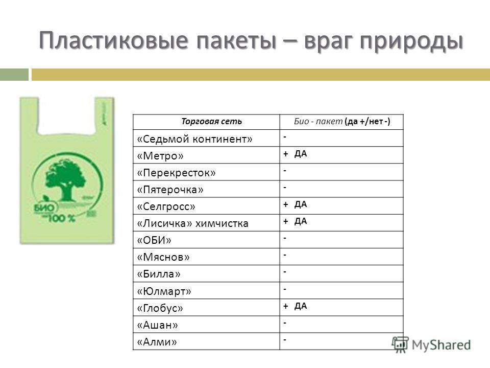 Пластиковые пакеты – враг природы Торговая сеть Био - пакет (да +/нет -) «Седьмой континент» - «Метро» + ДА «Перекресток» - «Пятерочка» - «Селгросс» + ДА «Лисичка» химчистка + ДА «ОБИ» - «Мяснов» - «Билла» - «Юлмарт» - «Глобус» + ДА «Ашан» - «Алми» -