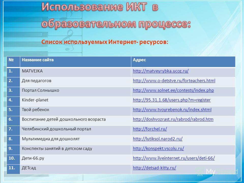 Название сайта Адрес 1.MATVEJKAhttp://matveyrybka.ucoz.ru/ 2. Для педагоговhttp://www.o-detstve.ru/forteachers.html 3. Портал Солнышкоhttp://www.solnet.ee/contests/index.php 4.Kinder-planethttp://95.31.1.68/users.php?m=register 5. Твой ребенокhttp://