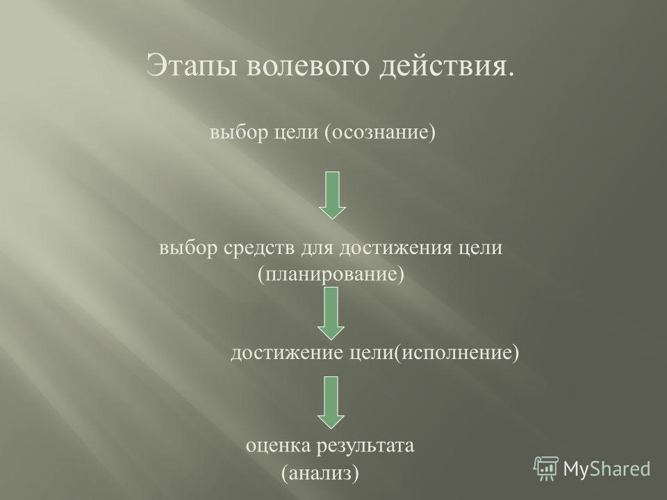 Этапы волевого действия. выбор цели ( осознание ) выбор средств для достижения цели ( планирование ) достижение цели ( исполнение ) оценка результата ( анализ )