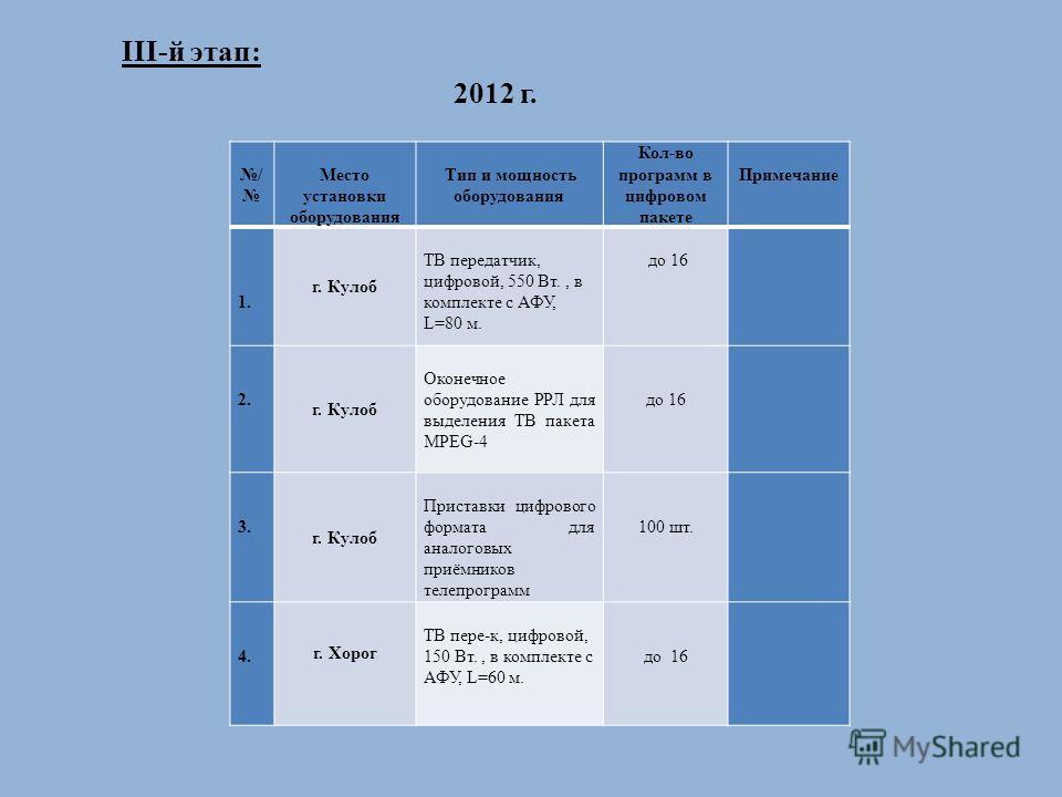 III-й этап: 2012 г. / Место установки оборудования Тип и мощность оборудования Кол-во программ в цифровом пакете Примечание 1. г. Кулоб ТВ передатчик, цифровой, 550 Вт., в комплекте с АФУ, L=80 м. до 16 2. г. Кулоб Оконечное оборудование РРЛ для выде