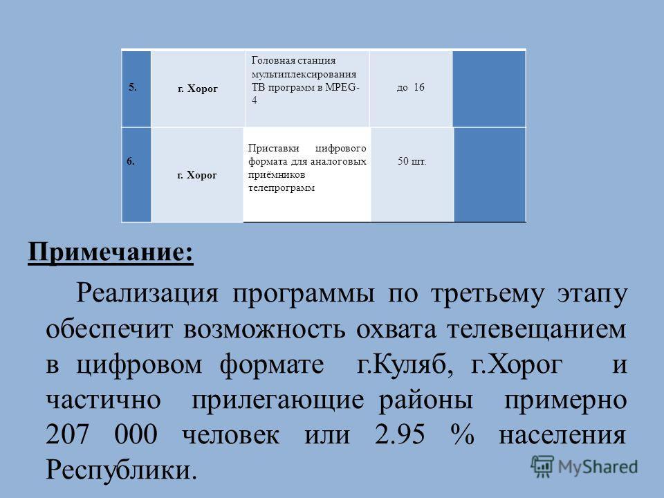 6. 6. г. Хорог Приставки цифрового формата для аналоговых приёмников телепрограмм 50 шт. 5. г. Хорог Головная станция мультиплексирования ТВ программ в MPEG- 4 до 16 Примечание: Реализация программы по третьему этапу обеспечит возможность охвата теле
