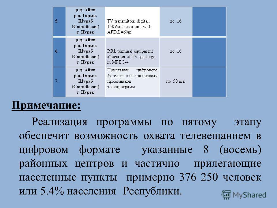 5. р.ц. Айни р.ц. Гармп. Шураб (Согдийская) г. Нурек TV transmitter, digital, 150Watt. as a unit with AFD,L=60m до 16 6. р.ц. Айни р.ц. Гармп. Шураб (Согдийская) г. Нурек RRL terminal equipment allocation of TV package in MPEG-4 до 16 7. 7. р.ц. Айни