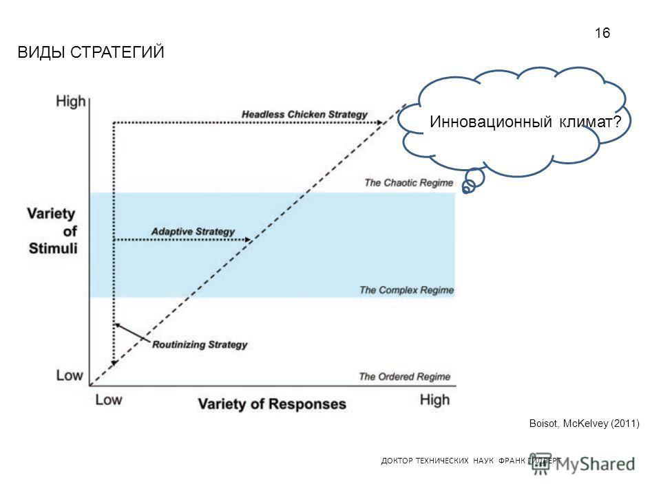 ДОКТОР ТЕХНИЧЕСКИХ НАУК ФРАНК ГИЛЛЕРТ ВИДЫ СТРАТЕГИЙ Boisot, McKelvey (2011) Инновационный климат? 16