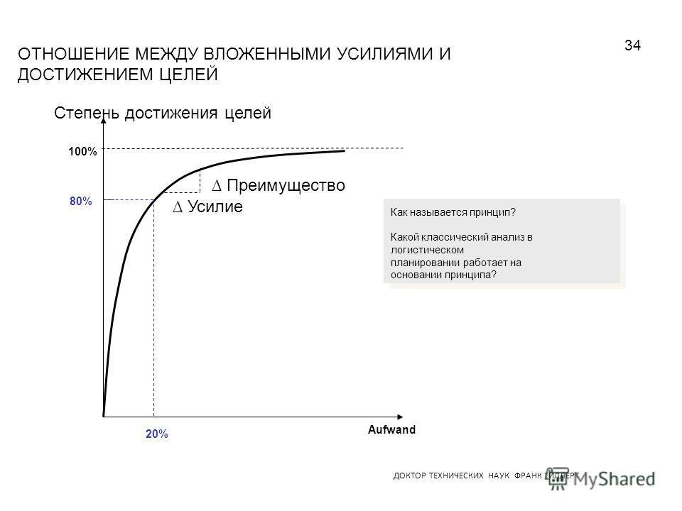 ДОКТОР ТЕХНИЧЕСКИХ НАУК ФРАНК ГИЛЛЕРТ ОТНОШЕНИЕ МЕЖДУ ВЛОЖЕННЫМИ УСИЛИЯМИ И ДОСТИЖЕНИЕМ ЦЕЛЕЙ Степень достижения целей Aufwand 100% 20% 80% Усилие Преимущество Как называется принцип? Какой классический анализ в логистическом планировании работает на