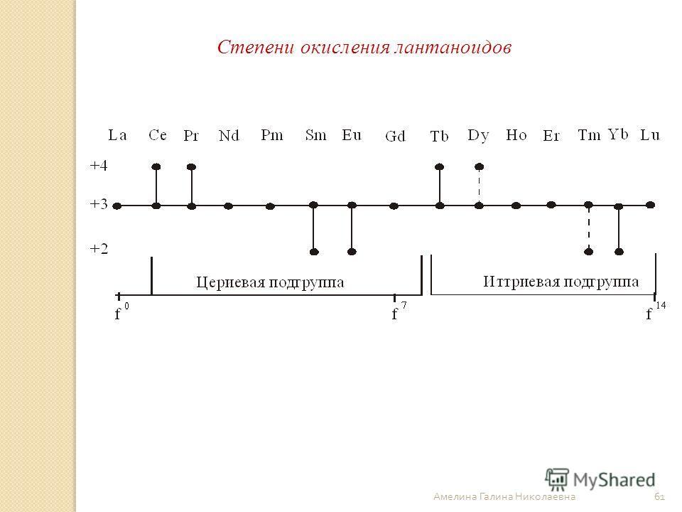 Амелина Галина Николаевна 61 Степени окисления лантаноидов