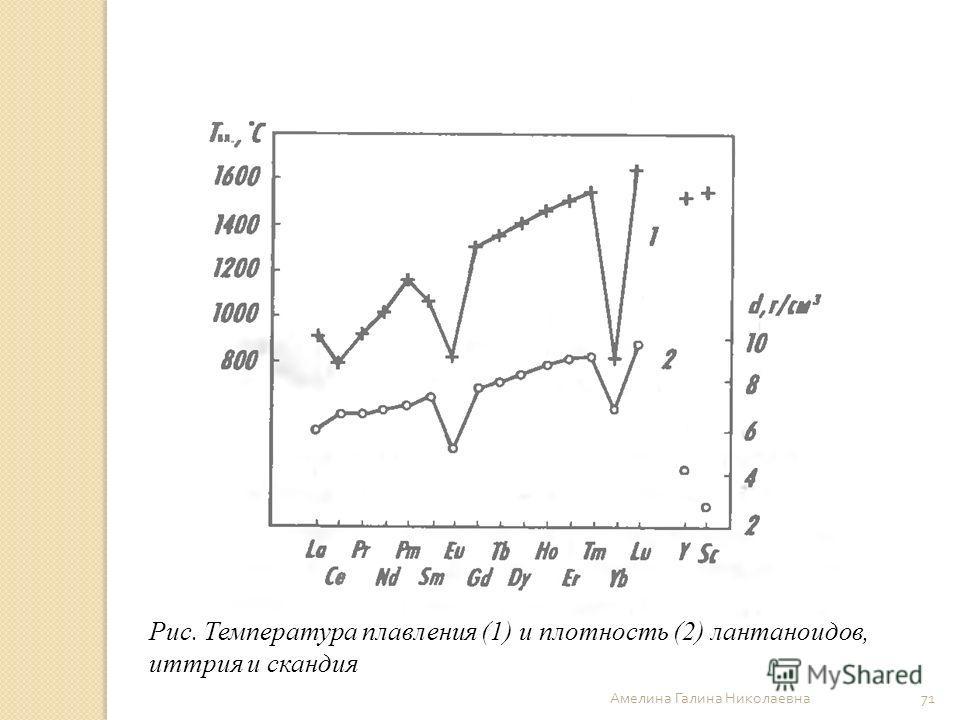 Амелина Галина Николаевна 71 Рис. Температура плавления (1) и плотность (2) лантаноидов, иттрия и скандия