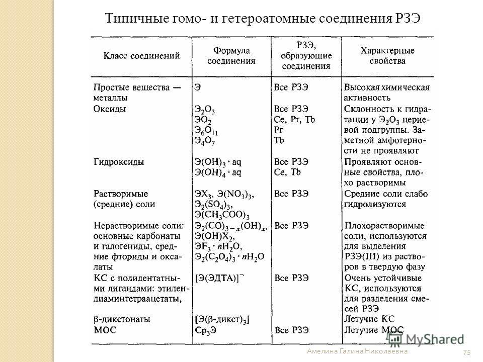 Амелина Галина Николаевна 75 Типичные гомо- и гетероатомные соединения РЗЭ
