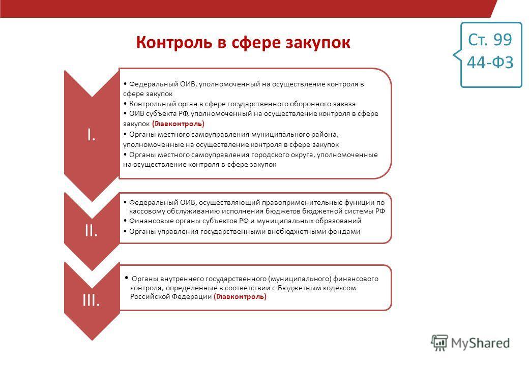Ст. 99 44-ФЗ Контроль в сфере закупок Федеральный ОИВ, уполномоченный на осуществление контроля в сфере закупок Контрольный орган в сфере государственного оборонного заказа ОИВ субъекта РФ, уполномоченный на осуществление контроля в сфере закупок (Гл