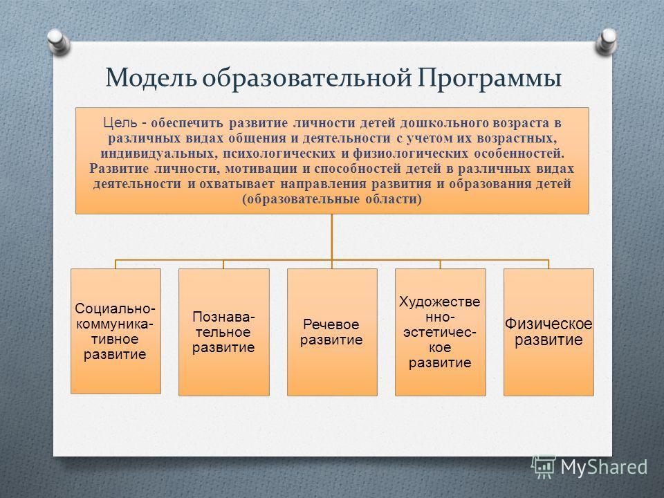 Модель образовательной Программы Цель - обеспечить развитие личности детей дошкольного возраста в различных видах общения и деятельности с учетом их возрастных, индивидуальных, психологических и физиологических особенностей. Развитие личности, мотива