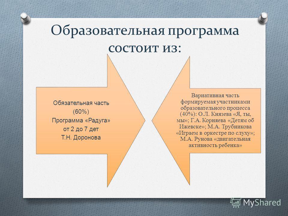 Образовательная программа состоит из: Обязательная часть (60%) Программа «Радуга» от 2 до 7 дет Т.Н. Доронова Вариативная часть формируемая участниками образовательного процесса (40%): О.Л. Князева «Я, ты, мы»; Г.А. Корняева «Детям об Ижевске»; М.А.