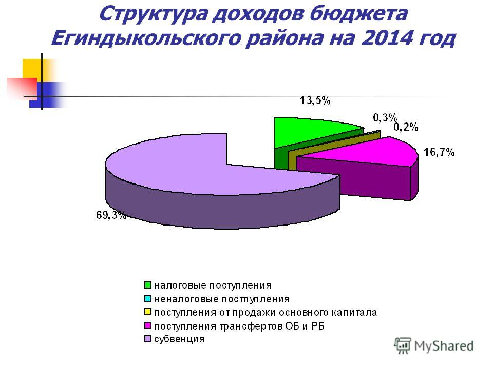 Структура доходов бюджета Егиндыкольского района на 2014 год
