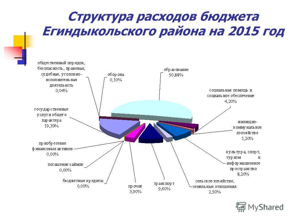 Структура расходов бюджета Егиндыкольского района на 2015 год