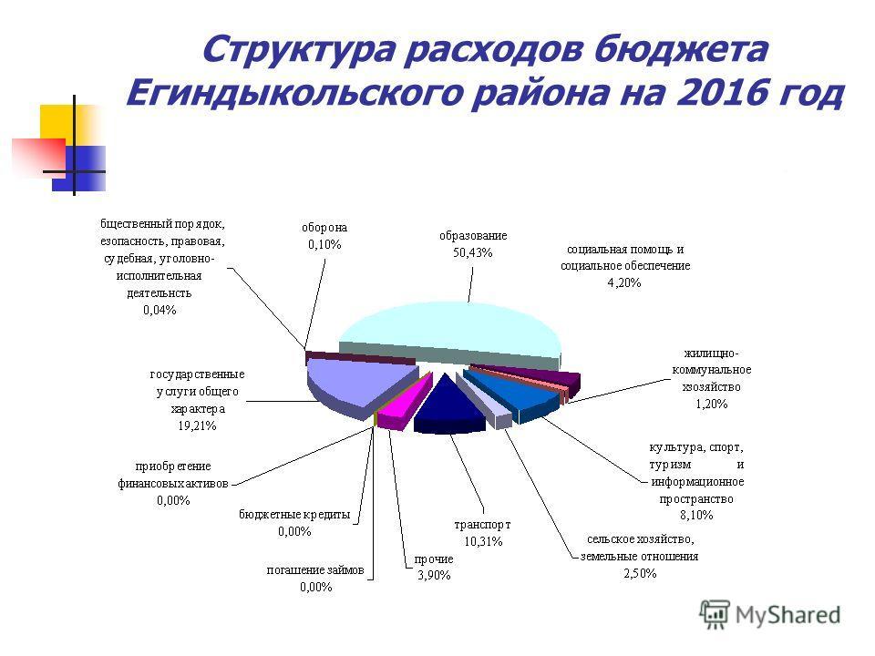 Структура расходов бюджета Егиндыкольского района на 2016 год