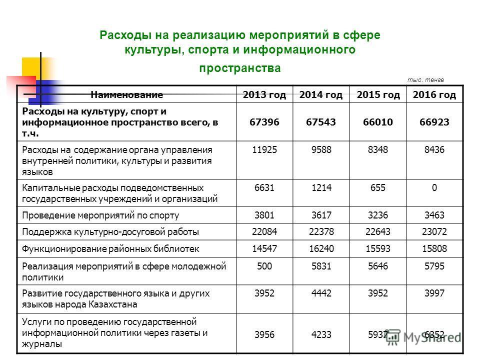 Расходы на реализацию мероприятий в сфере культуры, спорта и информационного пространства Наименование 2013 год 2014 год 2015 год 2016 год Расходы на культуру, спорт и информационное пространство всего, в т.ч. 67396675436601066923 Расходы на содержан