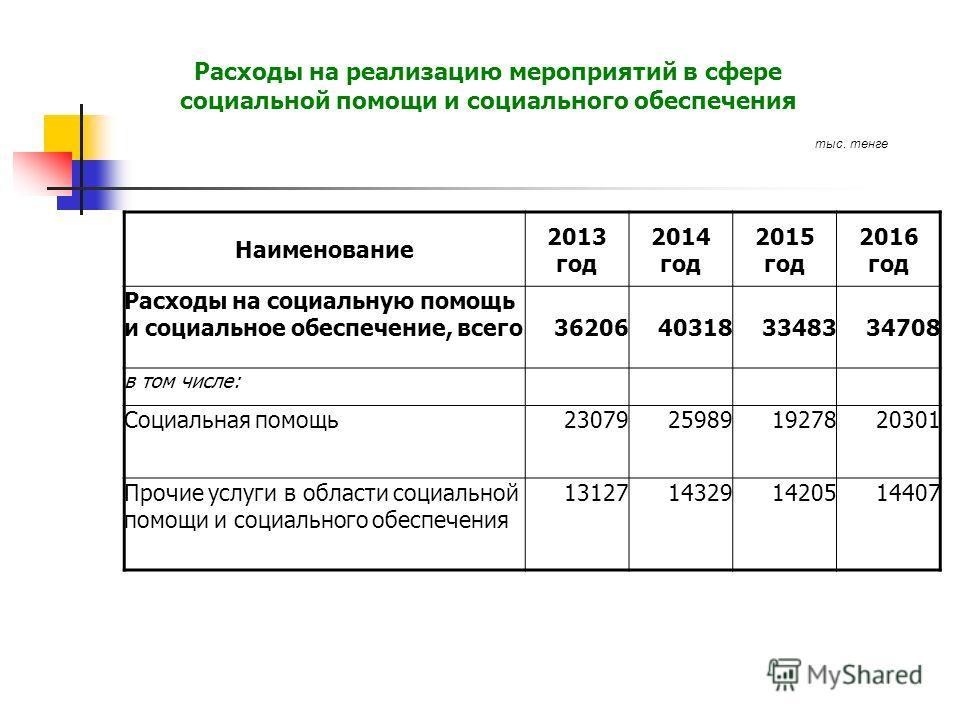 Расходы на реализацию мероприятий в сфере социальной помощи и социального обеспечения Наименование 2013 год 2014 год 2015 год 2016 год Расходы на социальную помощь и социальное обеспечение, всего 36206403183348334708 в том числе: Социальная помощь 23