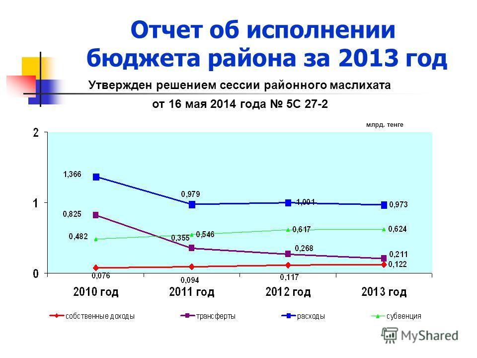 Отчет об исполнении бюджета района за 2013 год от 16 мая 2014 года 5С 27-2 Утвержден решением сессии районного маслихата млрд. тенге
