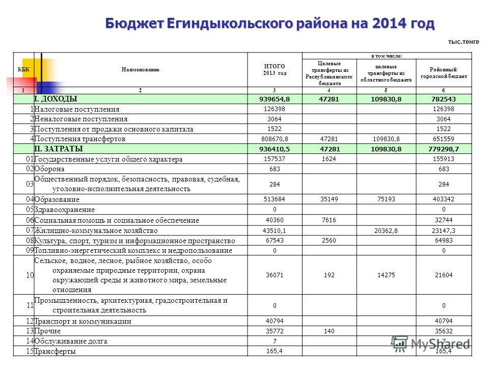 Бюджет Егиндыкольского района на 2014 год КБКНаименование ИТОГО 2013 год в том числе: Целевые трансферты из Республиканского бюджета целевые трансферты из областного бюджета Районный/ городской бюджет 123456 I. ДОХОДЫ 939654,847281109830,8782543 1Нал