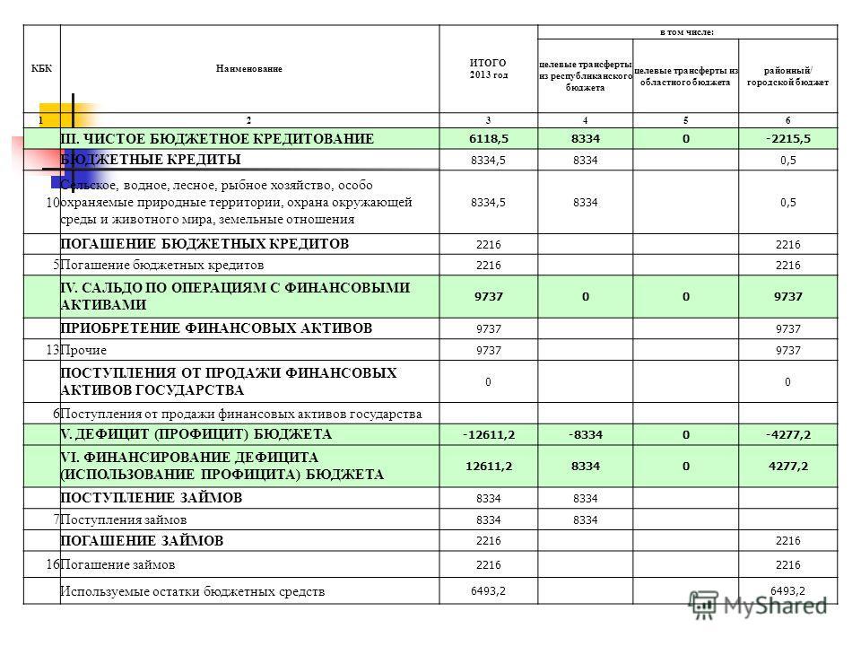 КБКНаименование ИТОГО 2013 год в том числе: целевые трансферты из республиканского бюджета целевые трансферты из областного бюджета районный/ городской бюджет 123456 III. ЧИСТОЕ БЮДЖЕТНОЕ КРЕДИТОВАНИЕ 6118,583340-2215,5 БЮДЖЕТНЫЕ КРЕДИТЫ 8334,583340,