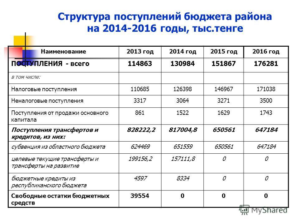 Структура поступлений бюджета района на 2014-2016 годы, тыс.тенге Наименование 2013 год 2014 год 2015 год 2016 год ПОСТУПЛЕНИЯ - всего 114863130984151867176281 в том числе: Налоговые поступления 110685126398146967171038 Неналоговые поступления 331730