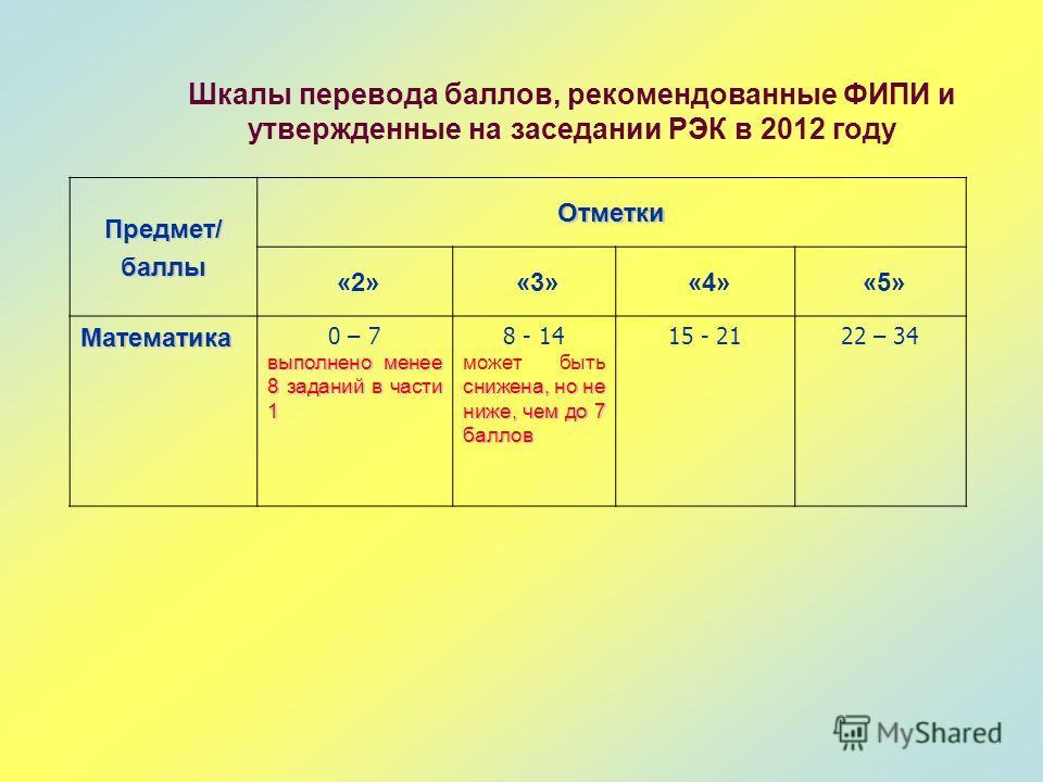 Шкалы перевода баллов, рекомендованные ФИПИ и утвержденные на заседании РЭК в 2012 году Предмет/баллы Отметки «2» «3» «4» «5» Математика 0 – 7 выполнено менее 8 заданий в части 1 8 - 14 снижена, но не ниже, чем до 7 баллов может быть снижена, но не н