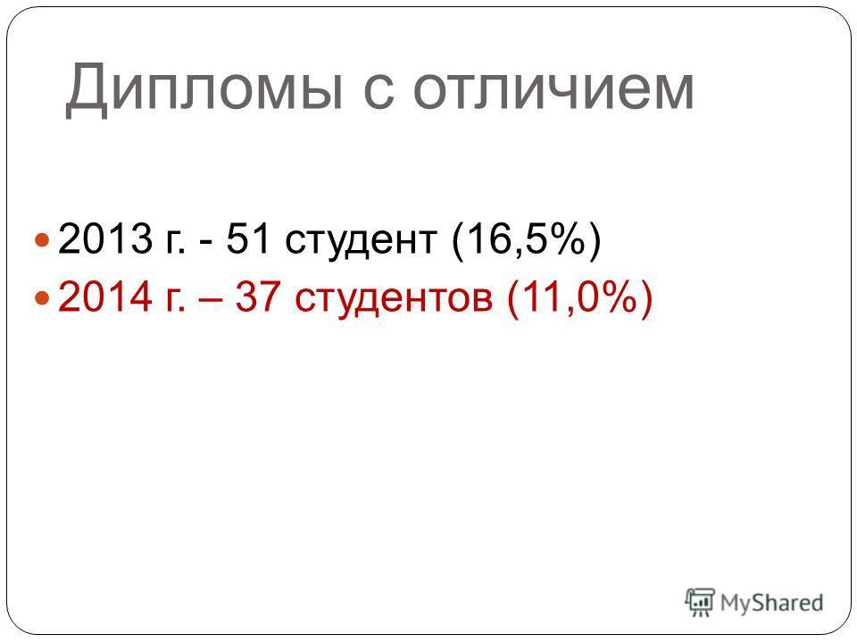 Дипломы с отличием 2013 г. - 51 студент (16,5%) 2014 г. – 37 студентов (11,0%)