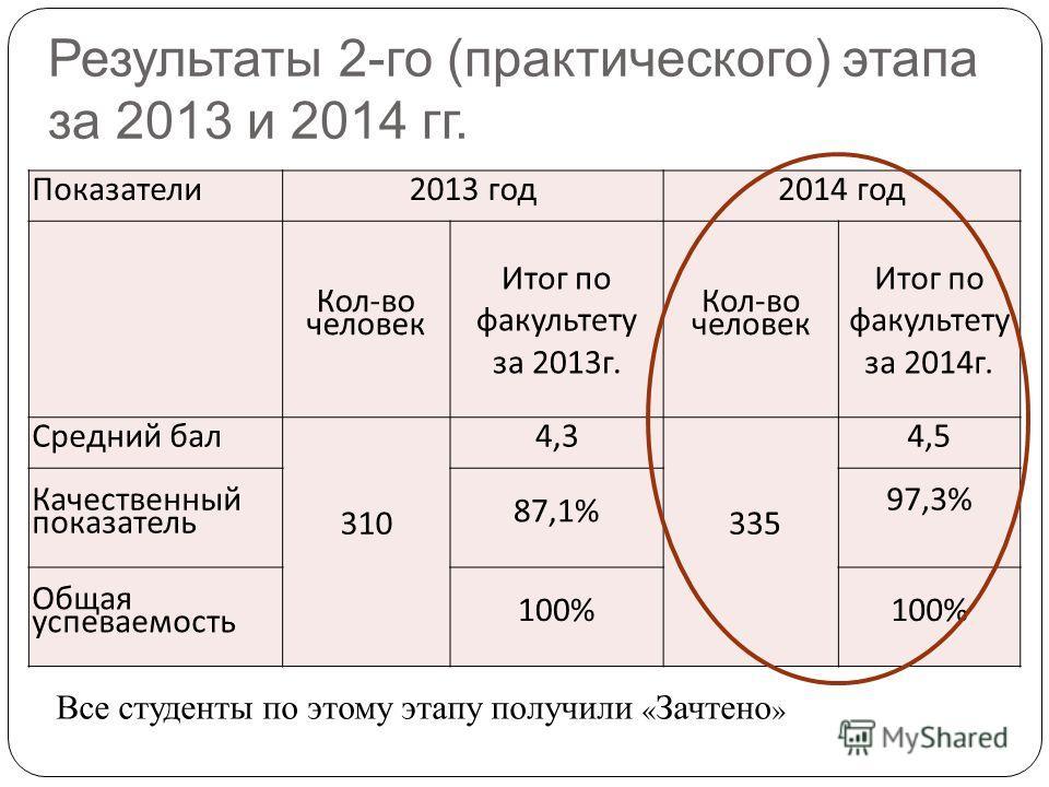 Результаты 2-го (практического) этапа за 2013 и 2014 гг. Показатели 2013 год 2014 год Кол - во человек Итог по факультету за 2013 г. Кол - во человек Итог по факультету за 2014 г. Средний бал 310 4,3 335 4,5 Качественный показатель 87,1% 97,3% Общая