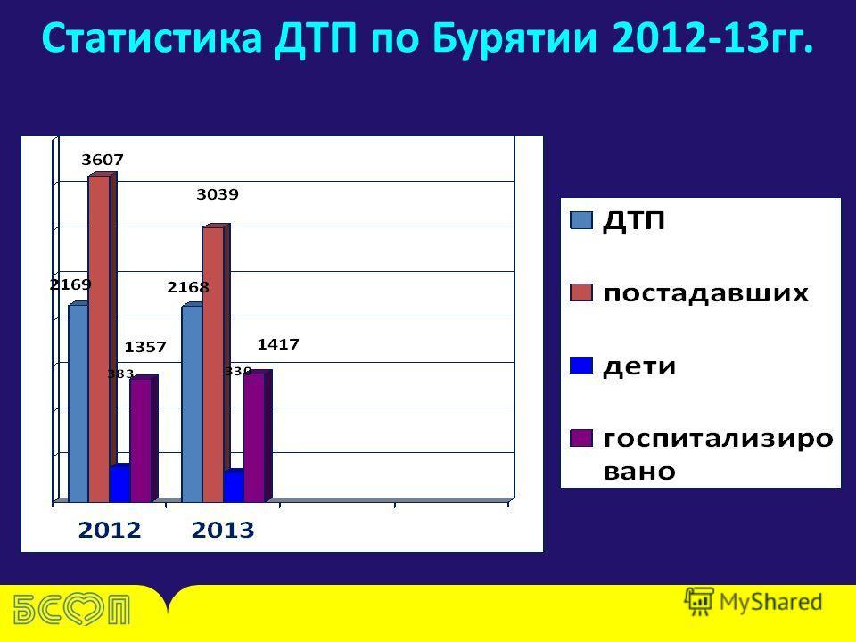 Статистика ДТП по Бурятии 2012-13 гг.