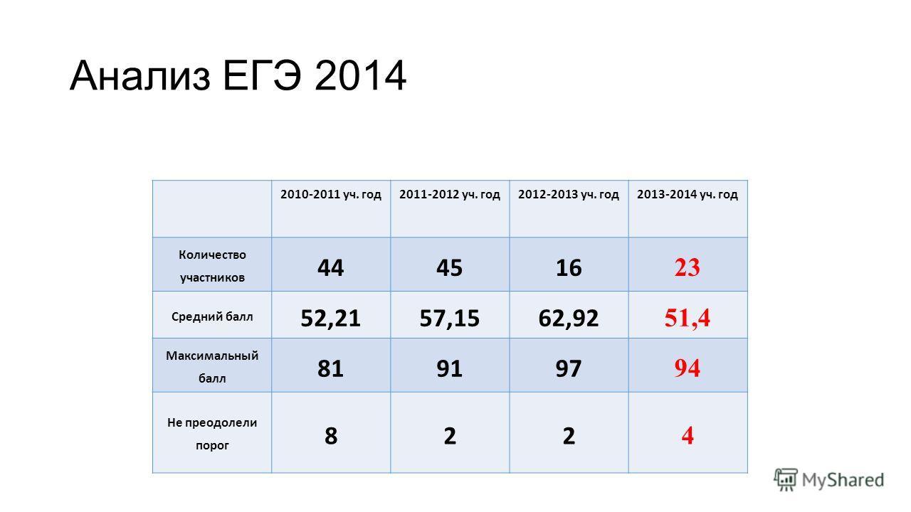Анализ ЕГЭ 2014 2010-2011 уч. год 2011-2012 уч. год 2012-2013 уч. год 2013-2014 уч. год Количество участников 444516 23 Средний балл 52,2157,1562,92 51,4 Максимальный балл 819197 94 Не преодолели порог 822 4
