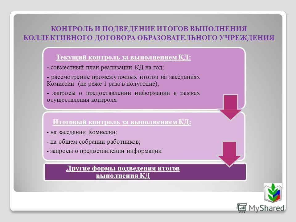 КОНТРОЛЬ И ПОДВЕДЕНИЕ ИТОГОВ ВЫПОЛНЕНИЯ КОЛЛЕКТИВНОГО ДОГОВОРА ОБРАЗОВАТЕЛЬНОГО УЧРЕЖДЕНИЯ Текущий контроль за выполнением КД: - совместный план реализации КД на год; - рассмотрение промежуточных итогов на заседаниях Комиссии (не реже 1 раза в полуго
