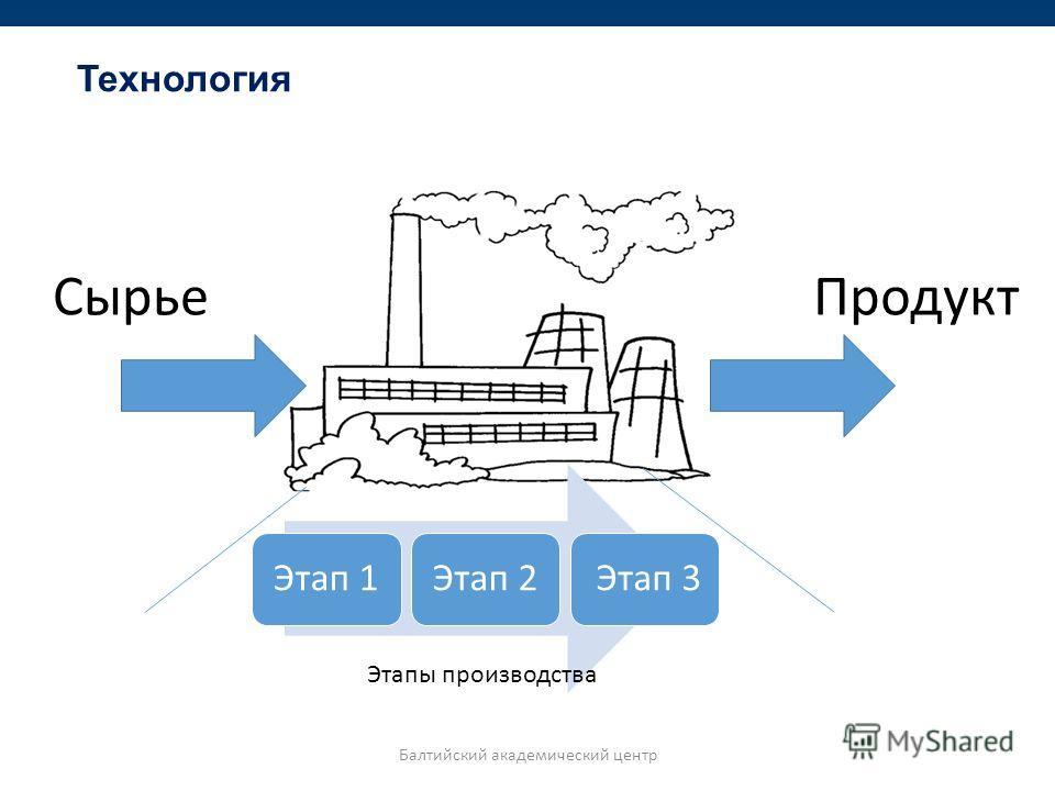 Технология Сырье Продукт Этап 1Этап 2 Этап 3 Этапы производства Балтийский академический центр