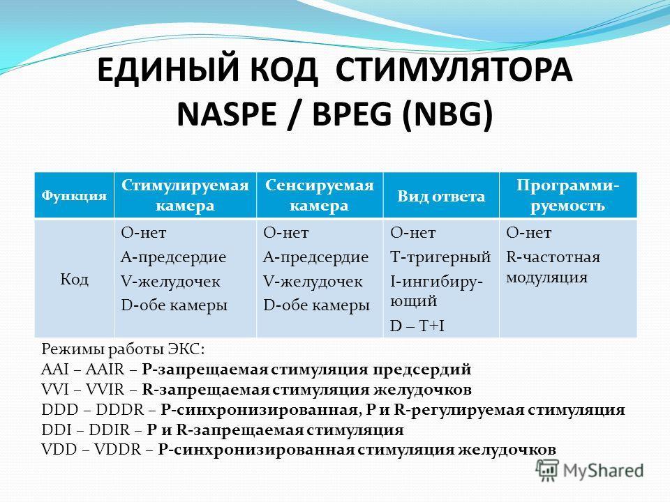 ЕДИНЫЙ КОД СТИМУЛЯТОРА NASPE / BPEG (NBG) Функция Стимулируемая камера Сенсируемая камера Вид ответа Программи- руемость Код О-нет А-предсердие V-желудочек D-обе камеры O-нет А-предсердие V-желудочек D-обе камеры O-нет Т-триггерный I-ингибируй- юрий