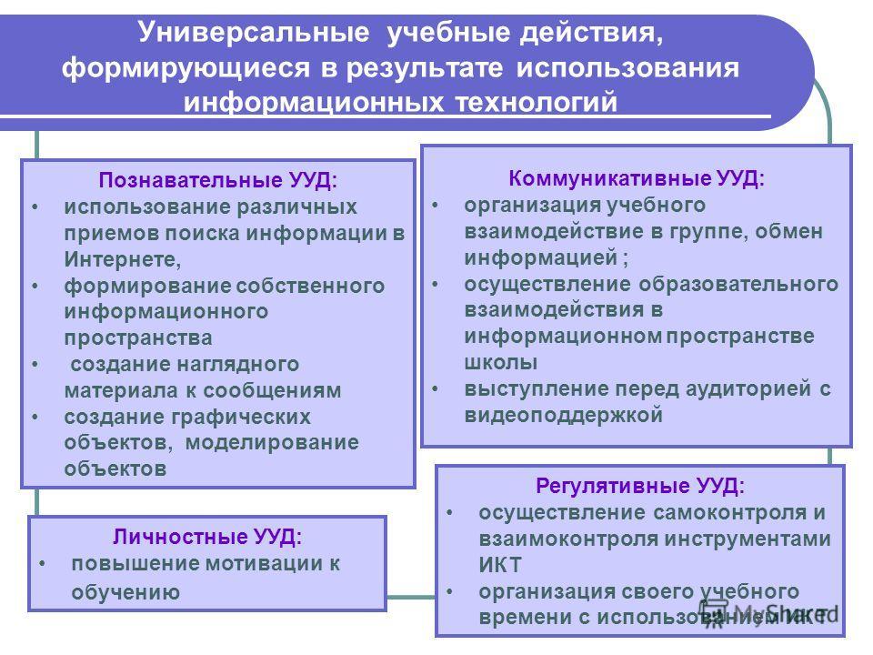 Универсальные учебные действия, формирующиеся в результате использования информационных технологий Личностные УУД: повышение мотивации к обучению Регулятивные УУД: осуществление самоконтроля и взаимоконтроля инструментами ИКТ организация своего учебн