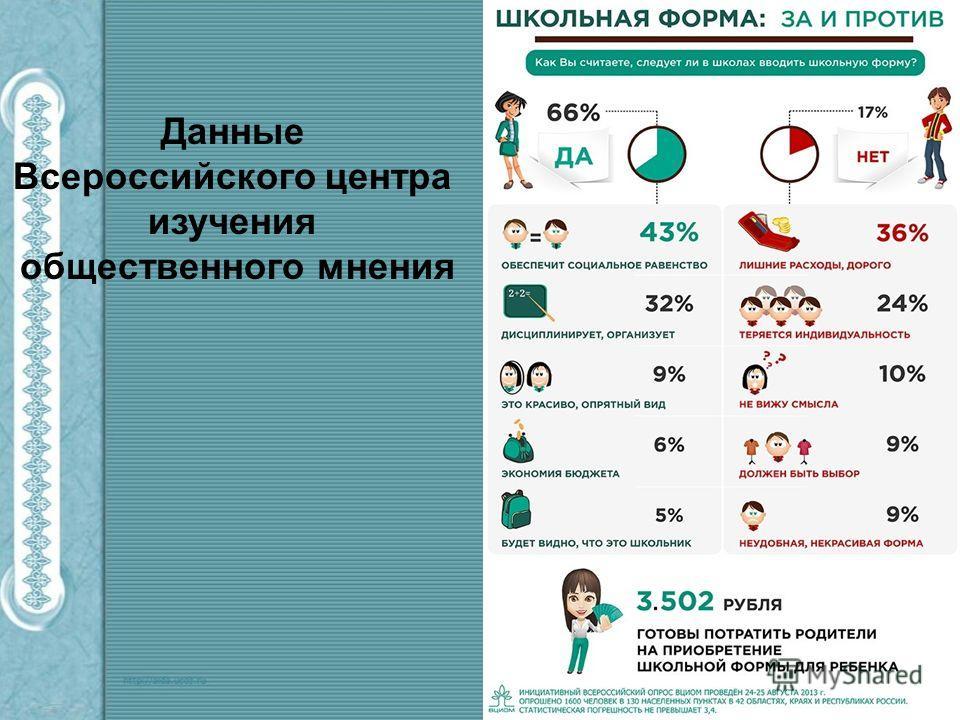 Данные Всероссийского центра изучения общественного мнения