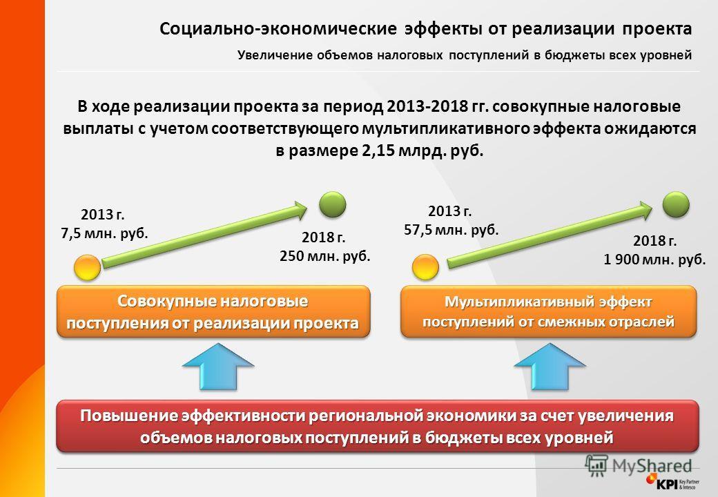 Cоциально-экономические эффекты от реализации проекта Увеличение объемов налоговых поступлений в бюджеты всех уровней Совокупные налоговые поступления от реализации проекта Мультипликативный эффект поступлений от смежных отраслей Повышение эффективно