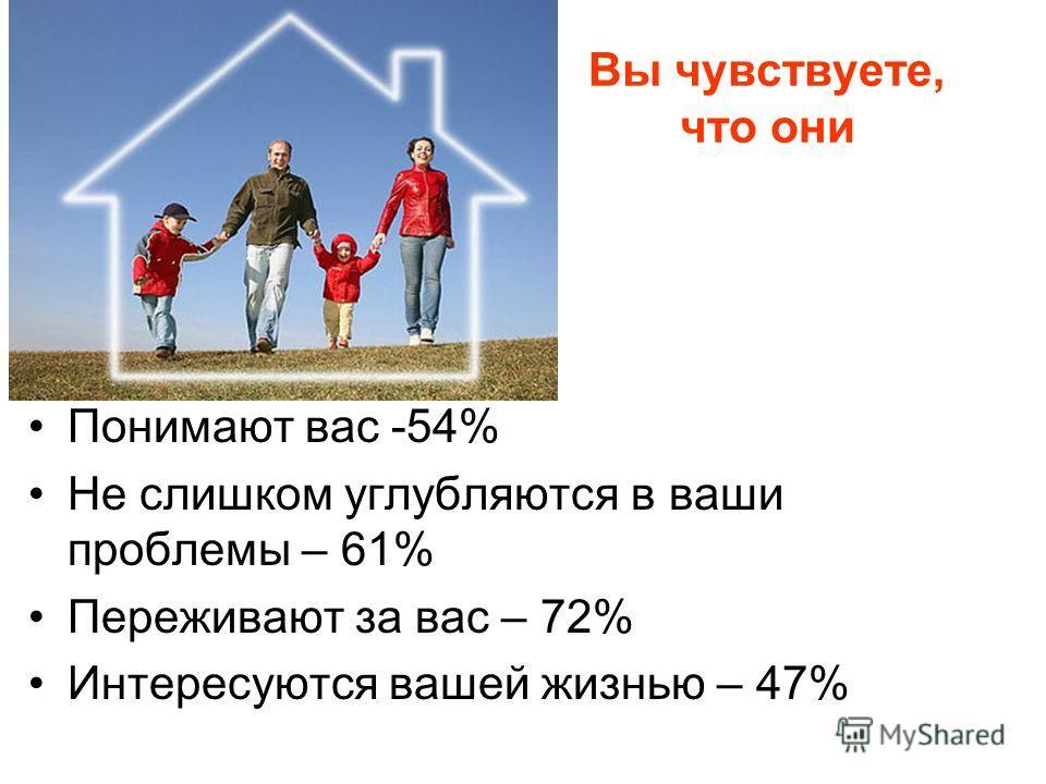 Вы чувствуете, что они Понимают вас -54% Не слишком углубляются в ваши проблемы – 61% Переживают за вас – 72% Интересуются вашей жизнью – 47%