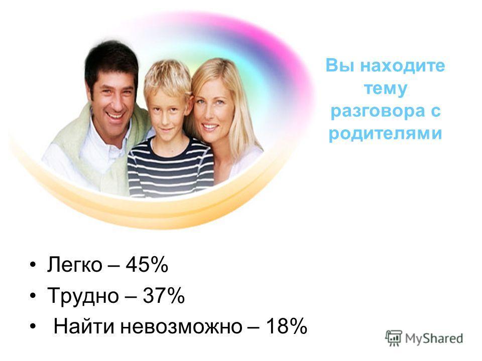 Вы находите тему разговора с родителями Легко – 45% Трудно – 37% Найти невозможно – 18%