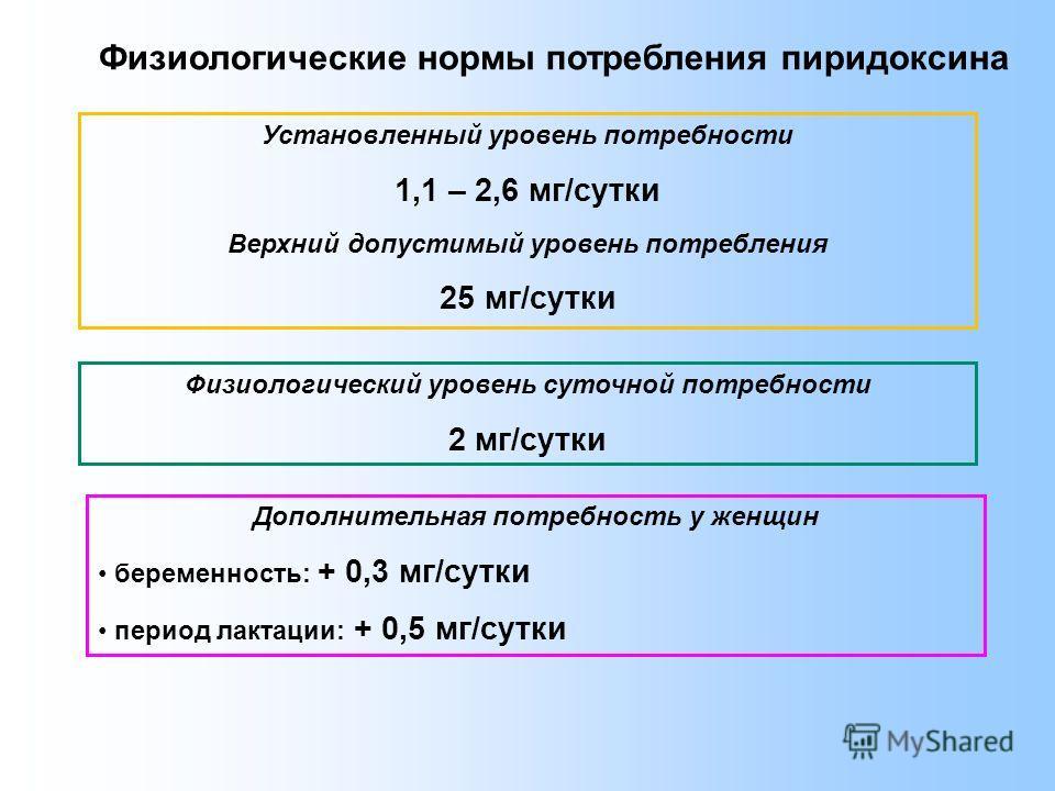 Физиологические нормы потребления пиридоксина Дополнительная потребность у женщин беременность: + 0,3 мг/сутки период лактации: + 0,5 мг/сутки Физиологический уровень суточной потребности 2 мг/сутки Установленный уровень потребности 1,1 – 2,6 мг/сутк