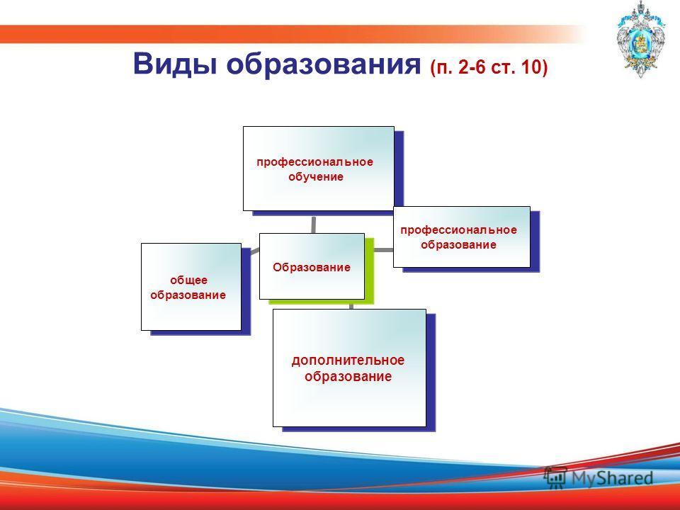 Виды образования (п. 2-6 ст. 10) Образование профессиональное обучение профессиональное образование дополнительное образование общее образование