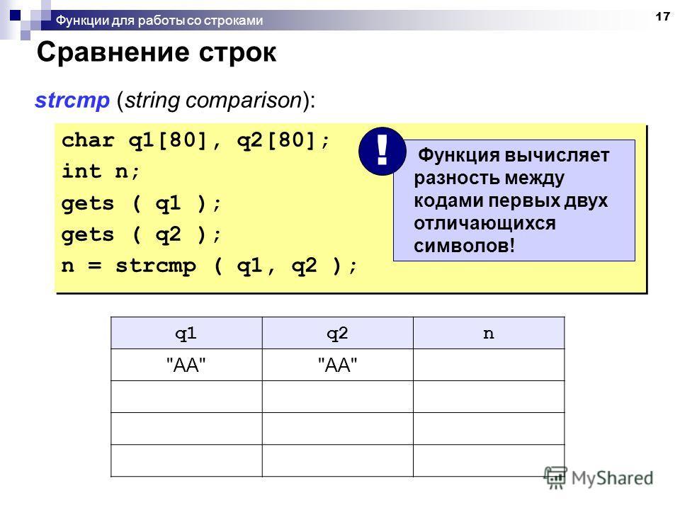 17 Функции для работы со строками Сравнение строк char q1[80], q2[80]; int n; gets ( q1 ); gets ( q2 ); n = strcmp ( q1, q2 ); char q1[80], q2[80]; int n; gets ( q1 ); gets ( q2 ); n = strcmp ( q1, q2 ); strcmp (string comparison): q1q2n