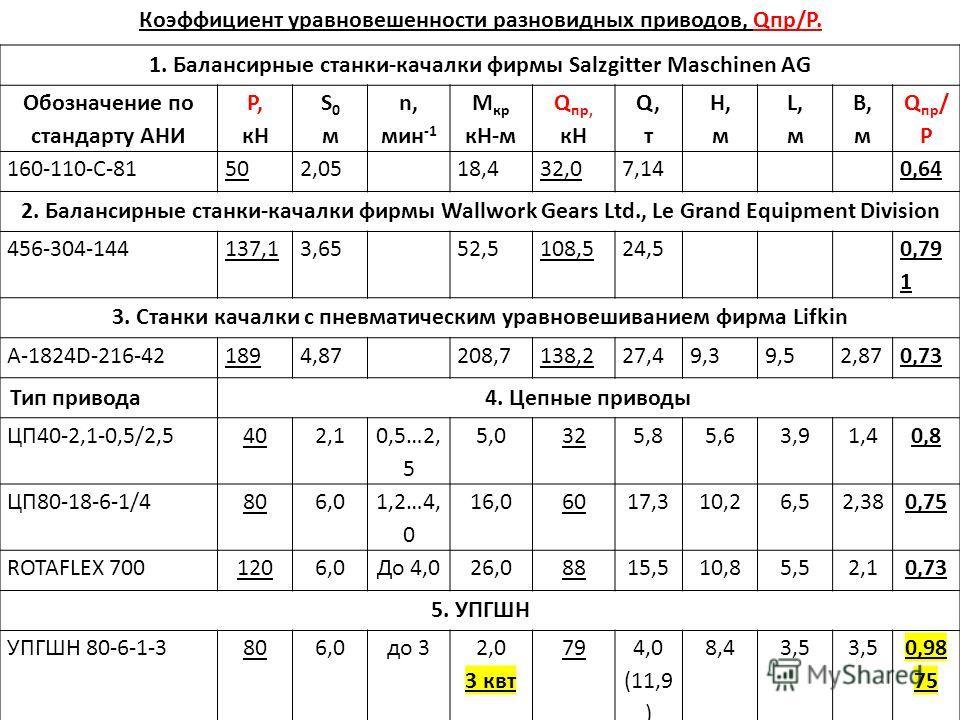 Коэффициент уравновешенности разновидных приводов, Qпр/P. 1. Балансирные станки-качалки фирмы Salzgitter Maschinen AG Обозначение по стандарту АНИ P, кH S0 мS0 м n, мин -1 М кр кН-м Q пр, кН Q,тQ,т Н, м L,мL,м В, м Q пр / P 160-110-C-81502,0518,432,0
