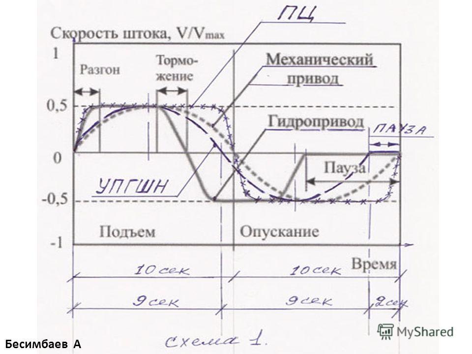 Бесимбаев А