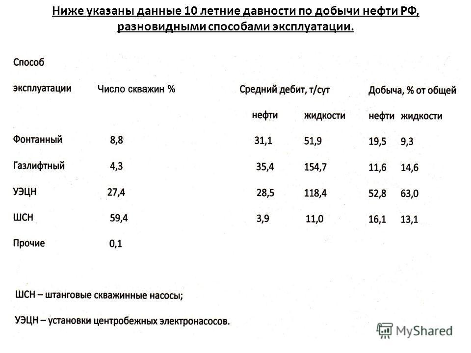 Ниже указаны данные 10 летние давности по добычи нефти РФ, разновидными способами эксплуатации.